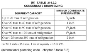 Condensate drain pipe sizing chart