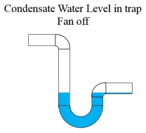 Condensate water level in P-trap with fan off