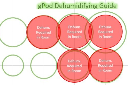 dehumidification chart for cannabis grow rooms and vertical farming